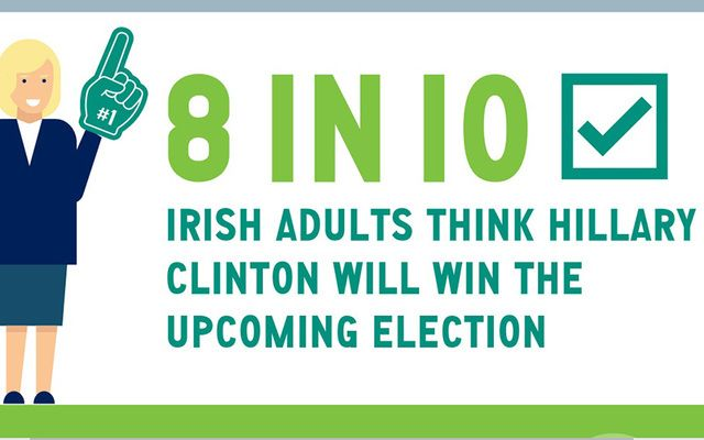 Hillary Clinton is the clear choice for the Irish.
