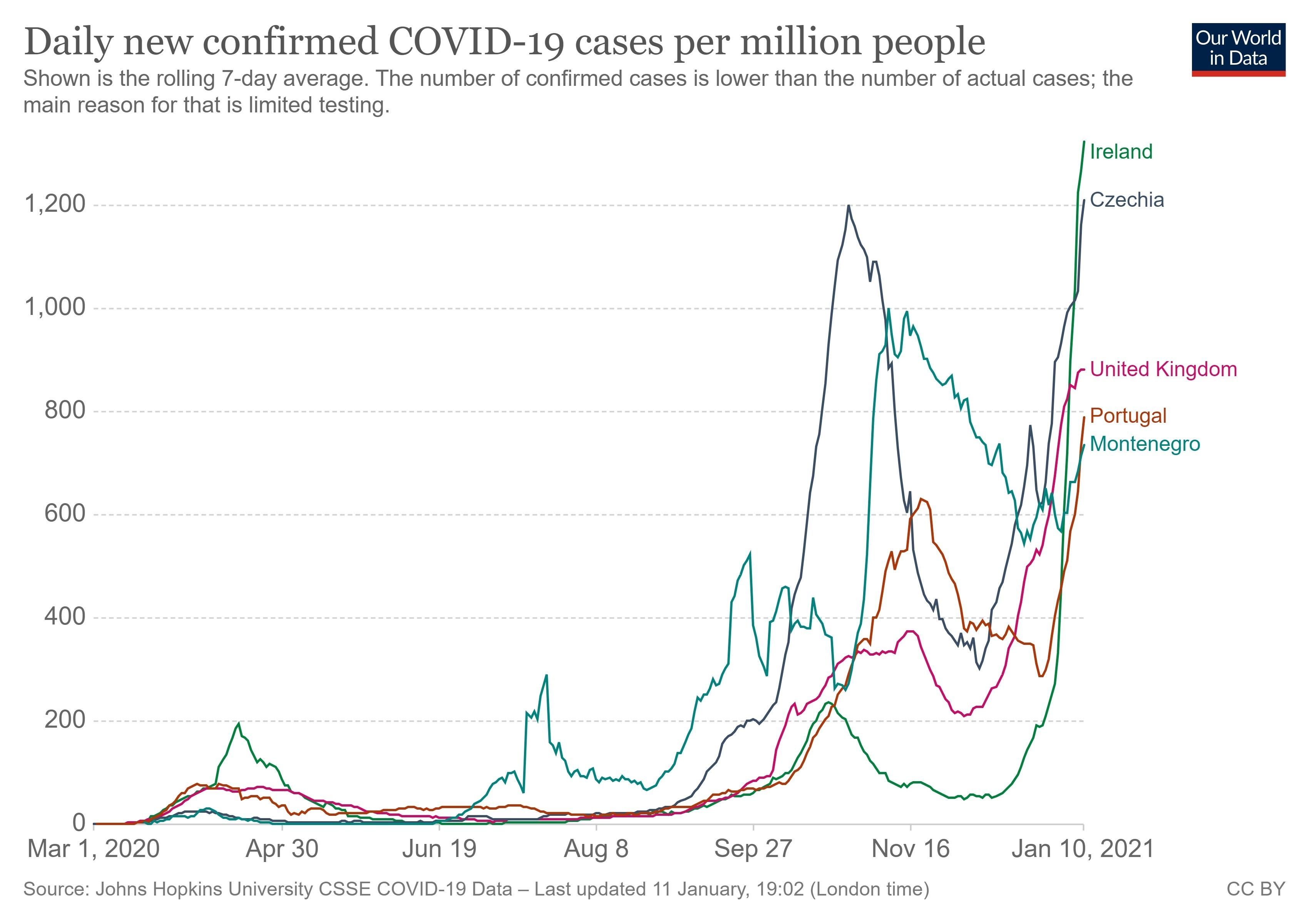 Daily new confirmed COVID-19 cases per million people as of January 11. (Our World in Data)