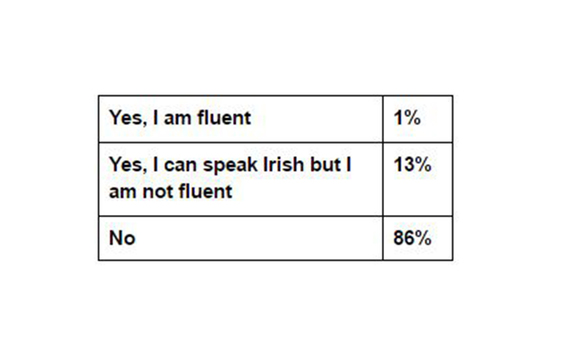 Question 22 results from the IrishCentral, NYU Glucksman Ireland House, and UCD Clinton Institute survey carried out by Amárach.
