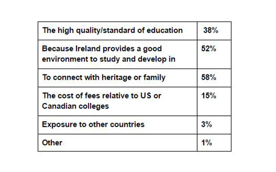 Question 21c results from the IrishCentral, NYU Glucksman Ireland House, and UCD Clinton Institute survey carried out by Amárach.