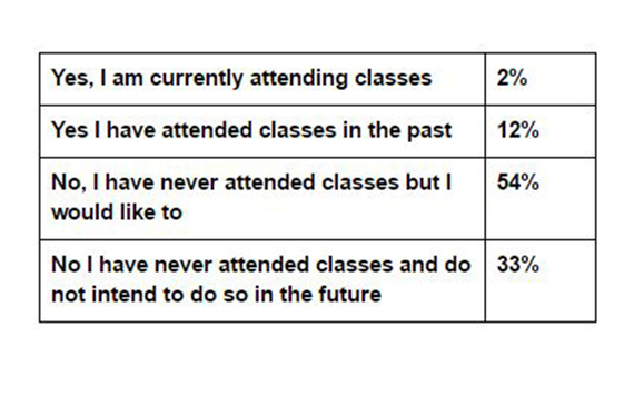 Question 23 results from the IrishCentral, NYU Glucksman Ireland House, and UCD Clinton Institute survey carried out by Amárach.