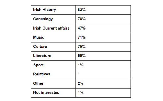Question 24 results from the IrishCentral, NYU Glucksman Ireland House, and UCD Clinton Institute survey carried out by Amárach.